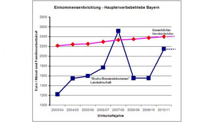 Durchschnittseinkommen der bayerischen Landwirte