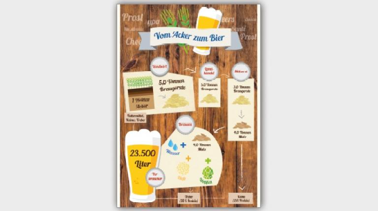 Vom Acker zum Bier.