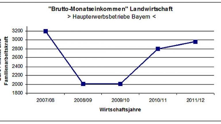 Entwicklung des Brutto-Monatseinkommens in der Landwirtschaft bei Haupterwerbsbetrieben in Bayern.
