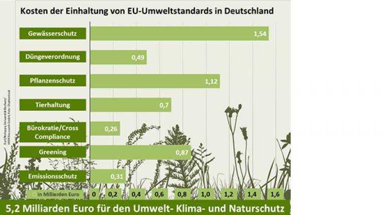 Die Studie des DBV schlüsselt den Mehraufwand deutscher Landwirte auf, den sie für nationale und europäische Standards erbringen.